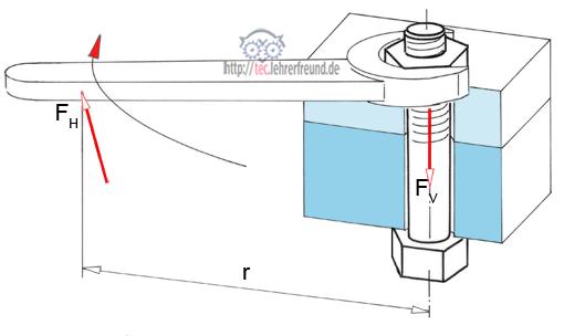 verbindungstechnik schraubverbindungen 2 tec lehrerfreund. Black Bedroom Furniture Sets. Home Design Ideas