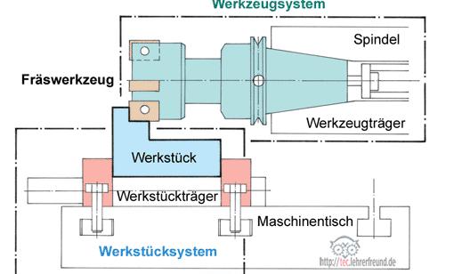 Werkzeugmaschinen: Drehmaschine • tec.Lehrerfreund