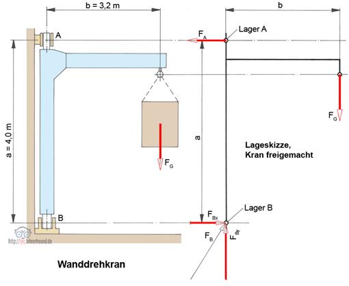 Bauteilbelastungen die richtigen kr fte aufsp ren 2 for Statik grundlagen beispiele