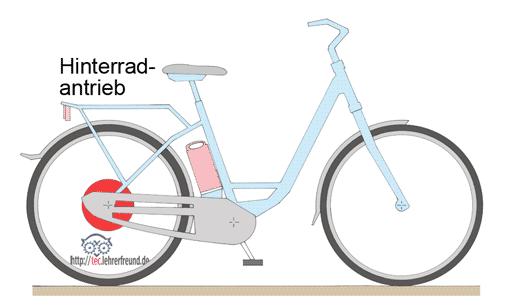 Fahrrad: Lichtanlage • tec.Lehrerfreund