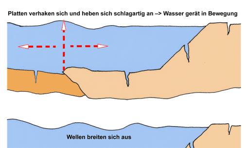 Erdbeben - Tsunami - Reaktorunfälle • tec.Lehrerfreund