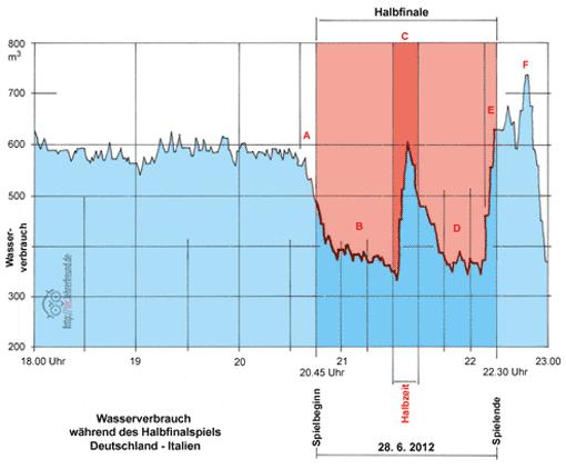 Diagramm: Wasserverbrauch bei Fußball-Halbfinale, Vorschaubild
