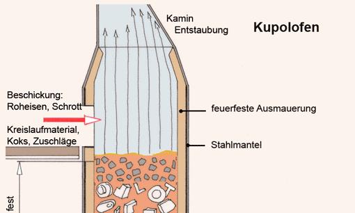 Kupolofen(Ausschnitt), Vorschaubild
