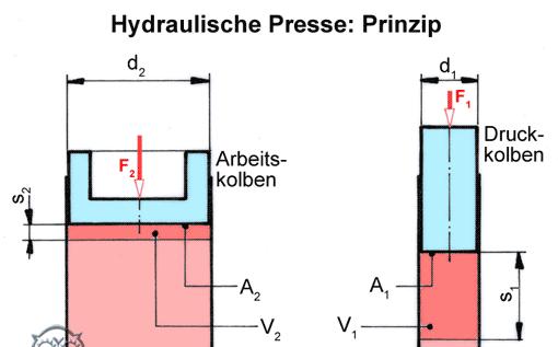 hydraulik 2 hydraulische presse tec lehrerfreund. Black Bedroom Furniture Sets. Home Design Ideas