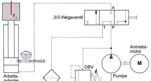 Hydraulische Antriebe (4): Grundschaltungen (1) • tec.Lehrerfreund