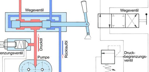 Hydraulische Antriebe (1): Grundaufbau • tec.Lehrerfreund