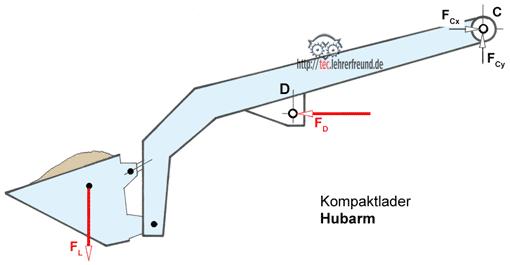 Kompaktlader 3 kr fte verfahren tec lehrerfreund for Freimachen statik