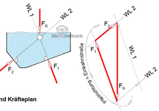 Zentrale kr ftesysteme zeichnerische und rechnerische for Gleichgewichtsbedingungen statik