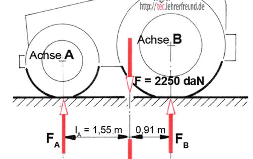 Lagerkräfte berechnen • tec.Lehrerfreund
