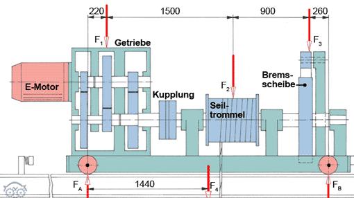Laufkran statik kr fte tec lehrerfreund for Gleichgewichtsbedingungen statik