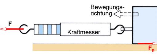 Arten Der Reibung Reibungskraft Berechnen 7