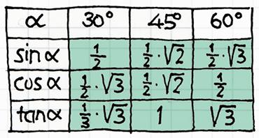 Tabelle zu besonderen trigonometrischen Werten