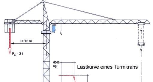 Turmdrehkrane 2 tec lehrerfreund for Stabwerk berechnen