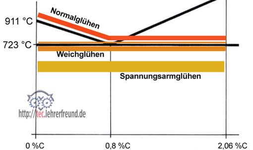 Wärmebehandlung von Stahl (4): Glühen, Härten, Vergüten • tec ...
