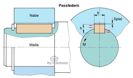 Welle-Nabe-Verbindung, Vorschaubild