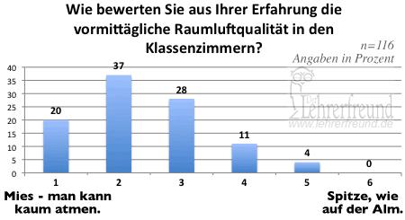 Diagramm: Raumluftqualität in Deutschlands Klassenzimmern (Umfrageergebnis)