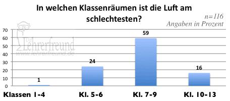 Diagramm: Raumluftqualität nach Klassenstufe (Umfrageergebnis)