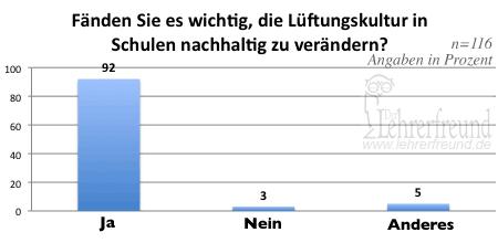 Diagramm: Soll die Lüftungskultur in Deutschlands Schulen verändert werden? (Umfrageergebnis)