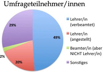 Teilnehmer/innen: Status-/Berufsverteilung