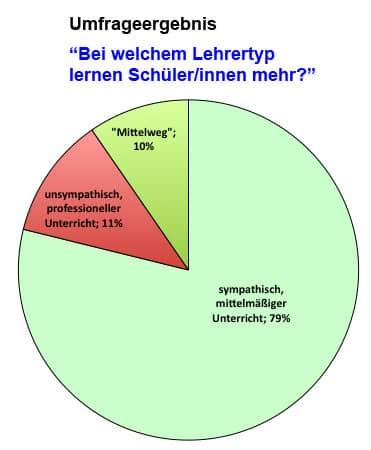 Ergebnis der Umfrage: Lehrertyp und Lernerfolg (Diagramm)